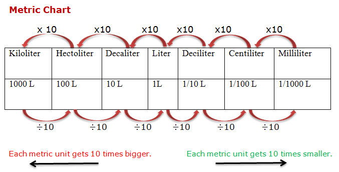 Course mathematics class 4 topic metric measure of capacity - Liter to ml conversion table ...