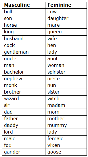 Course: English - Class 5, Topic: Noun-Gender