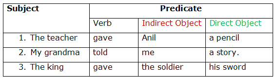 PPT - Capitolo 6 PowerPoint Presentation, free download ...  Direct And Indirect Object Chart